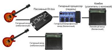 Есть и миниатюрные устройства для подключения гитары к компьпютеру.  Например, LightSnake (около $70)...